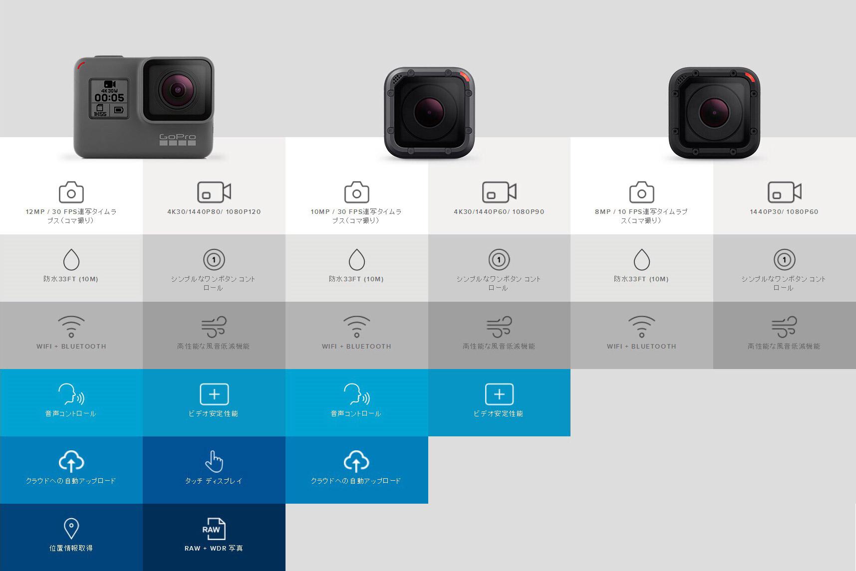 GoPro HERO5シリーズ機能比較表